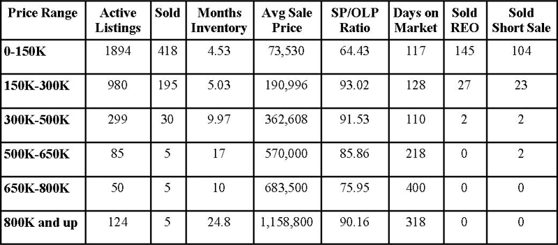 Jacksonville Florida Real Estate: Market Report January 2013