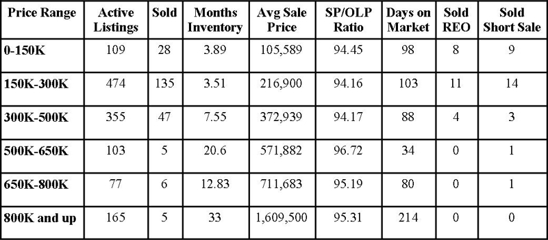 St Johns County Florida Market Report January 2013