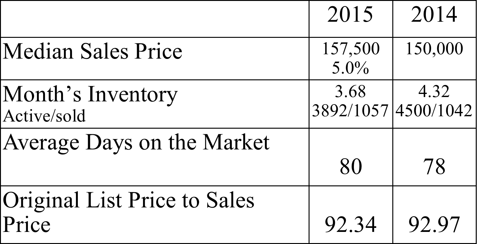jax dec 2015